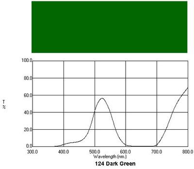 Q-Max Color Gel 124 Dark Green
